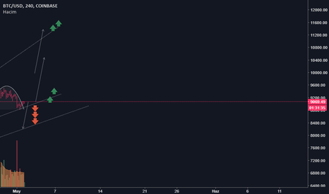 BTCUSD: BTC/USD durum analizi>>>