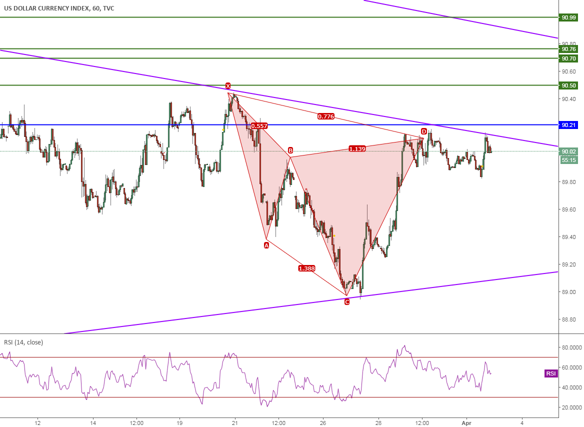 DXY, Cypher, 1H, Sell