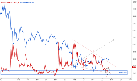 RTSVX: $RSX Russian volatility index update
