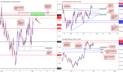 AUDUSD: Thoughts on the Aussie...