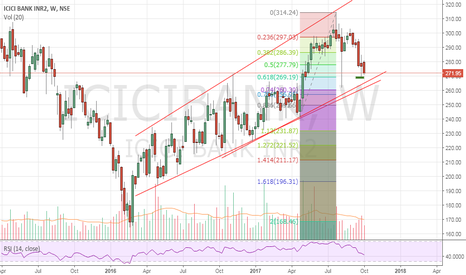 ICICIBANK: Icici Bank near weekly channel support