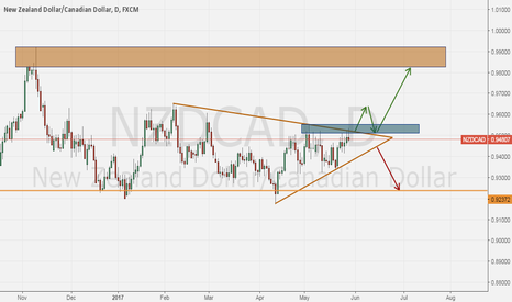 NZDCAD: NZDCAD mostly long