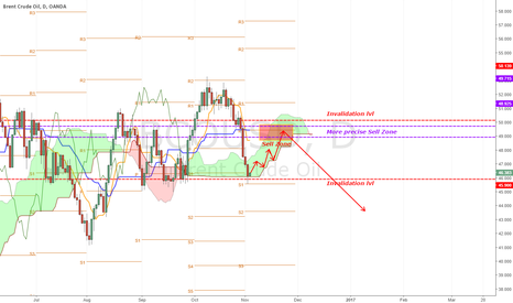 BCOUSD: [BCO][BRENTCRUDEOIL]Sweet retracement followd buy a trend switch