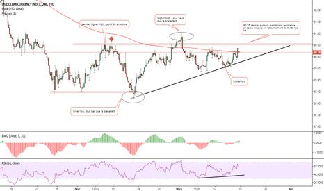 DXY: index dollar possibilitee de retournement haussier