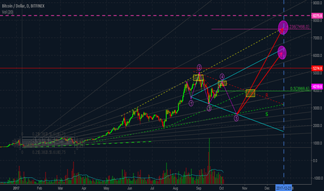 "BTCUSD: ""Beethoven waves"""