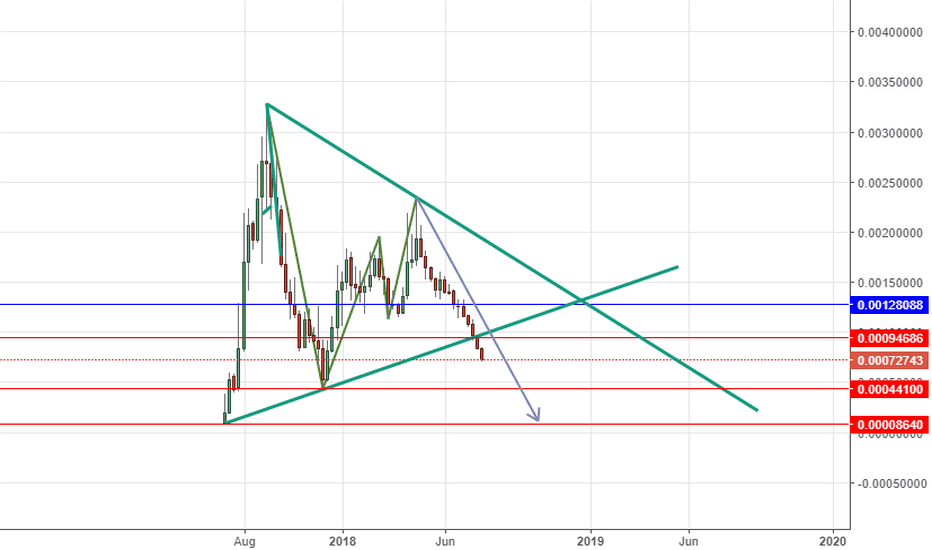 OMGBTC: OMGBTC ( oh my god) short below 94684 and buy back at 44100