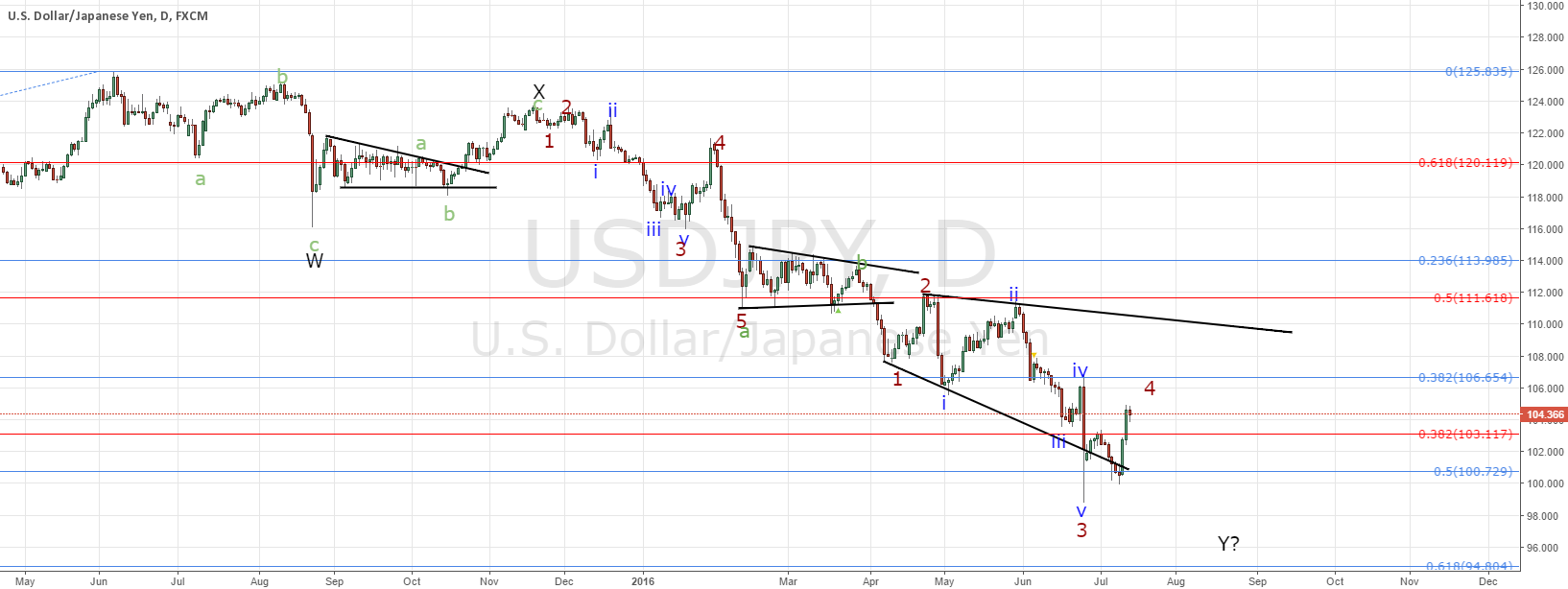 USDJPY, little higher then down
