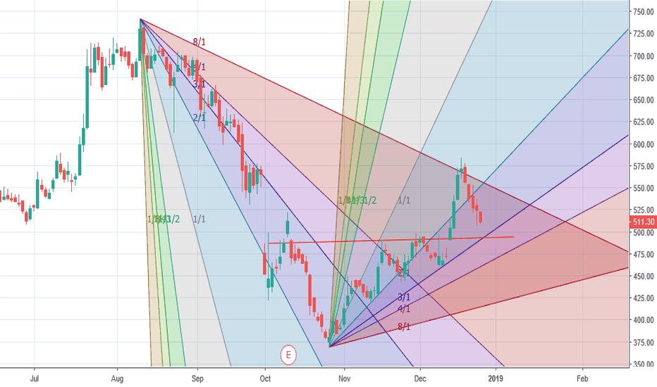 BANDHANBNK: coming close to buying zone