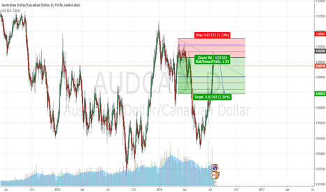 AUDCAD: AUDCAD Short at overhead Resistance