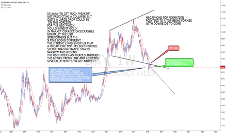 DXY: USD INDEX possible  downside