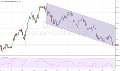 DXY: Dollar Index - Case for a bottom and a larger bounce