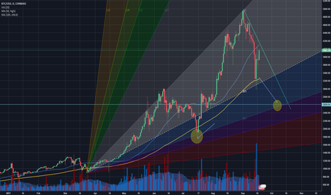 BTCUSD: Beware of a bull trap, BTC did not bottom out yet!