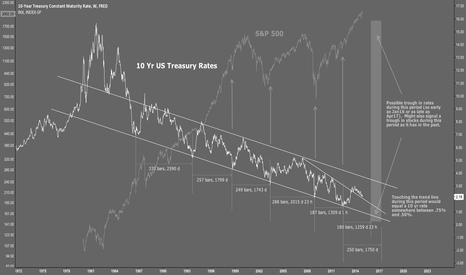 DGS10: 10 Yr Treasury Rates vs. S&P 500