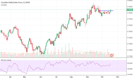 CADCHF: Breakout in CADCHF?