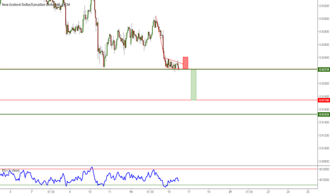 NZDCAD: Looks like a short is developing.