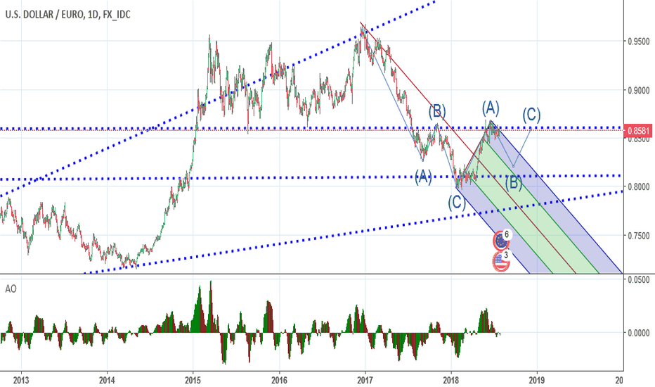 USDEUR: ABC wave