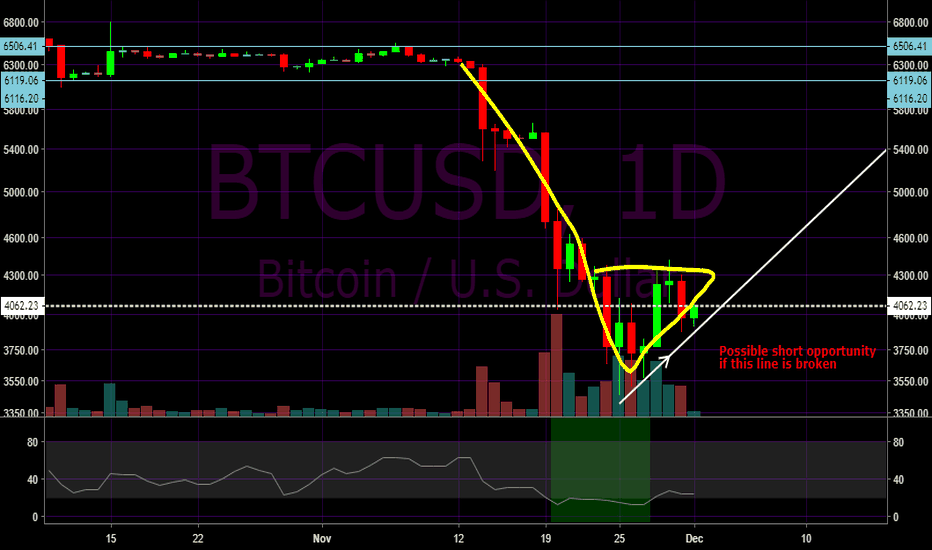 BTCUSD: Possible bear pennant - watch out for a break out