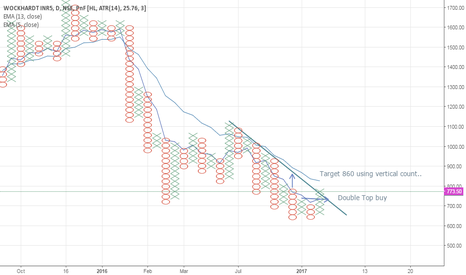 WOCKPHARMA: Wockpharma : Point and Figure charts double top buy