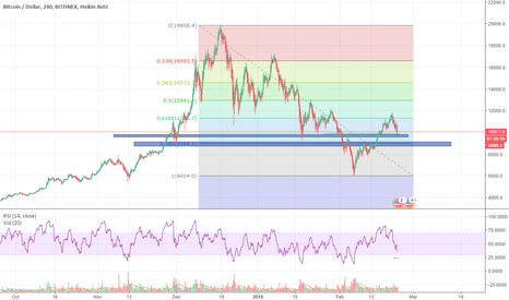 BTCUSD: $BTC Bears are back, Will they last long? Eyeing strong support