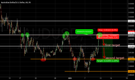 AUDUSD: short  on re-test 8200
