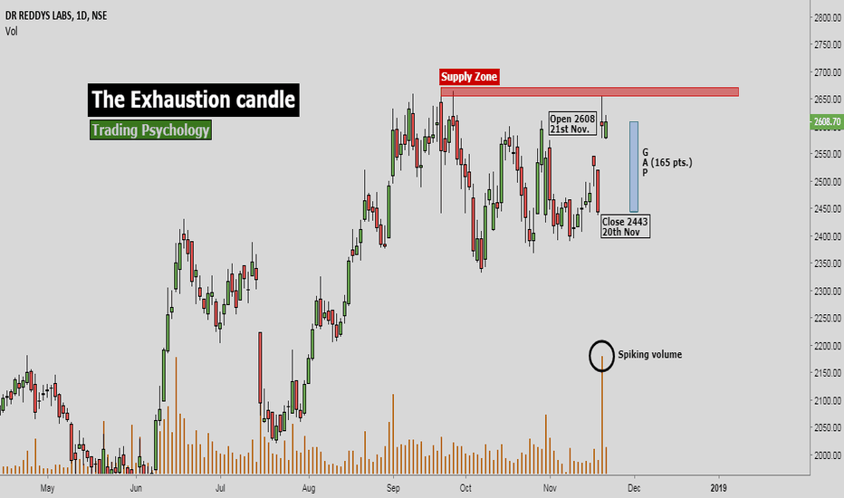DRREDDY: The Exhaustion Candle