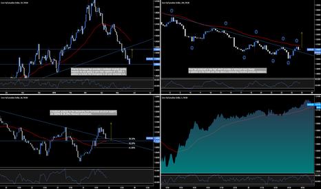 EURCAD: EUR.CAD - Trend Change Long Opportunity