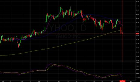 YHOO: Short Yahoo