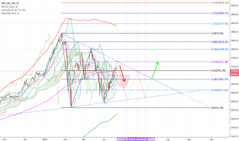 SPX: S&P 500 TRANGOLO