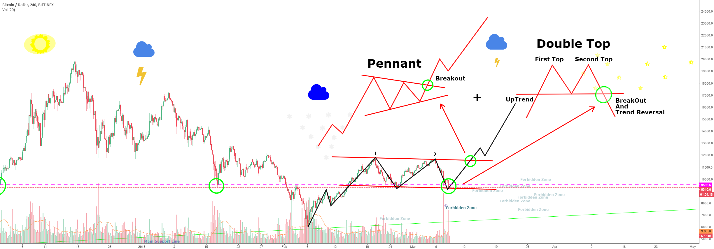 Double Top + Pennant !