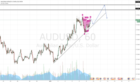 AUDUSD: AUDUSD Short on small time frame.