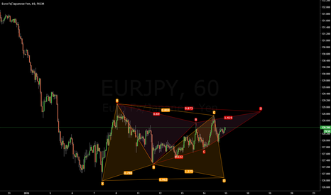 EURJPY: $EURJPY: Two Potential Advanced Patterns Forming