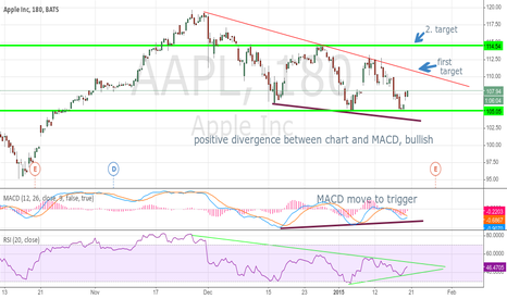 AAPL: Apple macd ready to trigger