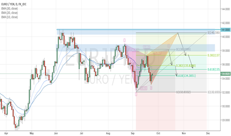 EURJPY: Gartley or butterfly?