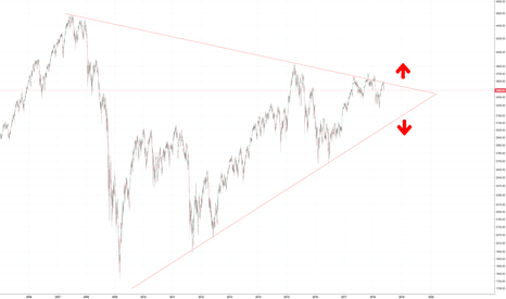 MOY0: Euro Stoxx 50 index - Symmetrical Triangle formation.