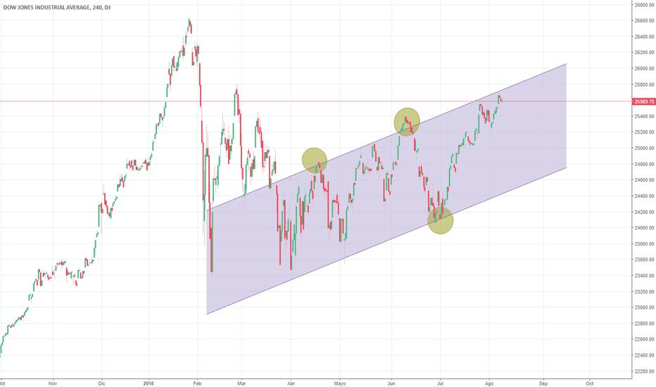 DJI: Dow Jones Canal alcista