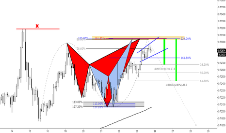 NZDUSD: (2h) Bearish Sharks at Confluence