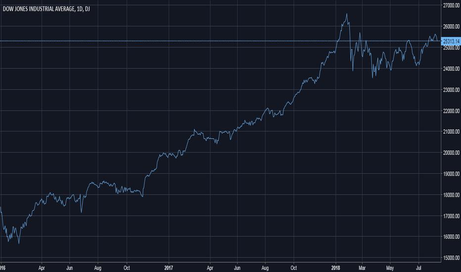 DJI: Dow Jones | S&P 500 | Nasdaq