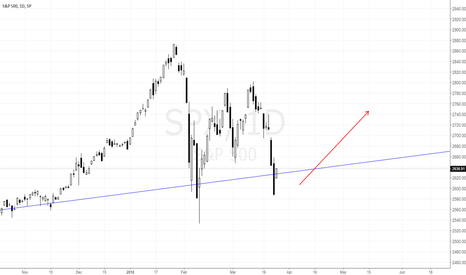 SPX: S&P500 might want to try that again