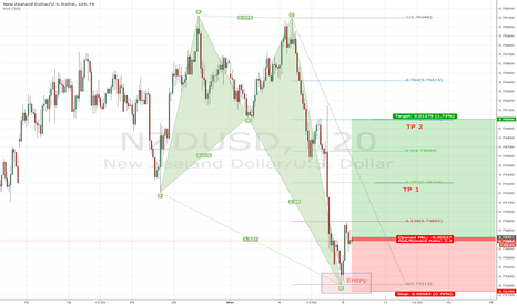 NZDUSD: Crab Bullish