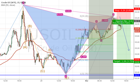 USOIL: Crude Oil Short setup