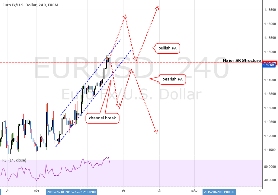 EURUSD: SImple Lesson On Price Action Analysis
