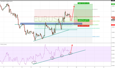 EURUSD: EU before london session