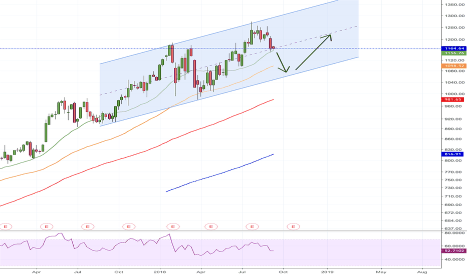 GOOG: Middle of a bullish channel
