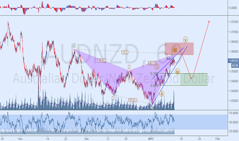 AUDNZD: Emerging Bearish Shark