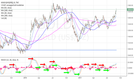 GOLD: Gold MACD remains turned up on daily and all MA's crossed. #Gold