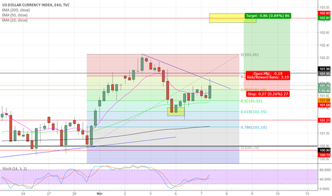DXY: DXY H4 long