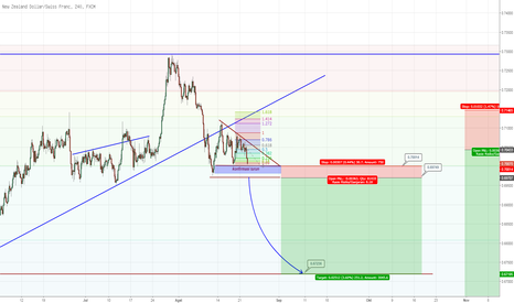 NZDCHF: #003 - NZDCHF - descending triangle