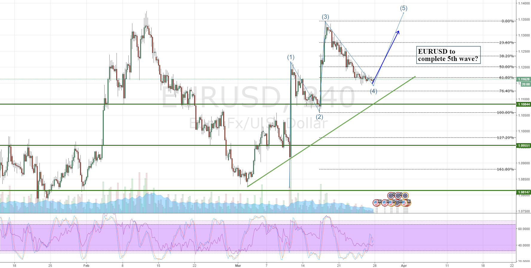 EURUSD to complete 5th wave?