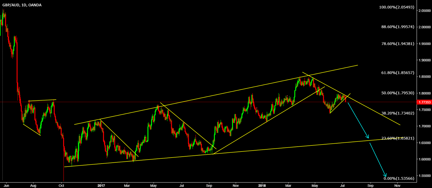 GBPAUD Sell the breakout