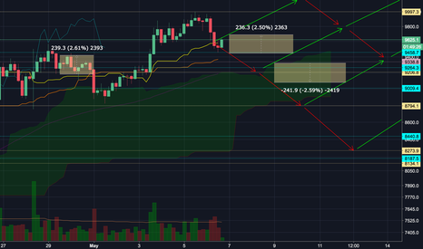 BTCUSD: BTC short term outlook